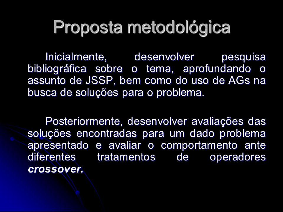 Proposta metodológica Inicialmente, desenvolver pesquisa bibliográfica sobre o tema, aprofundando o assunto de JSSP, bem como do uso de AGs na busca d