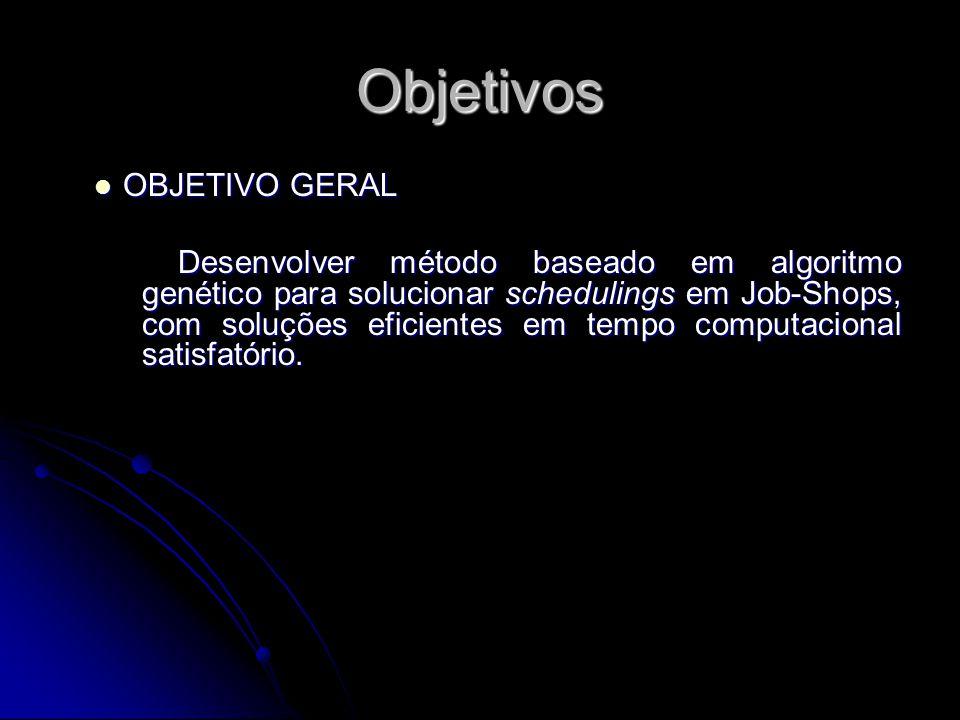 Objetivos OBJETIVO GERAL OBJETIVO GERAL Desenvolver método baseado em algoritmo genético para solucionar schedulings em Job-Shops, com soluções eficie