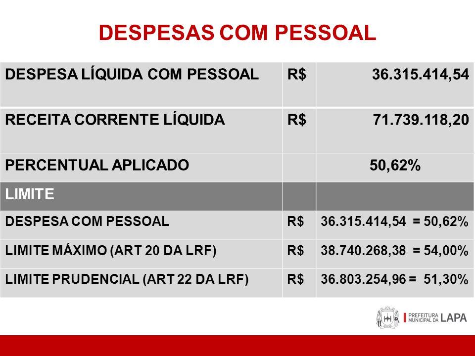 DESPESAS COM PESSOAL DESPESA LÍQUIDA COM PESSOALR$36.315.414,54 RECEITA CORRENTE LÍQUIDAR$71.739.118,20 PERCENTUAL APLICADO50,62% LIMITE DESPESA COM PESSOALR$36.315.414,54 = 50,62% LIMITE MÁXIMO (ART 20 DA LRF)R$38.740.268,38 = 54,00% LIMITE PRUDENCIAL (ART 22 DA LRF)R$36.803.254,96 = 51,30%