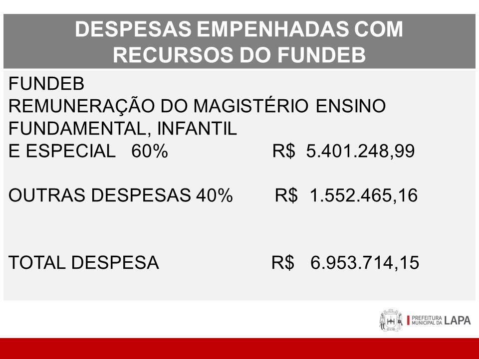 DESPESAS EMPENHADAS COM RECURSOS DO FUNDEB FUNDEB REMUNERAÇÃO DO MAGISTÉRIO ENSINO FUNDAMENTAL, INFANTIL E ESPECIAL 60% R$ 5.401.248,99 OUTRAS DESPESAS 40% R$ 1.552.465,16 TOTAL DESPESA R$ 6.953.714,15