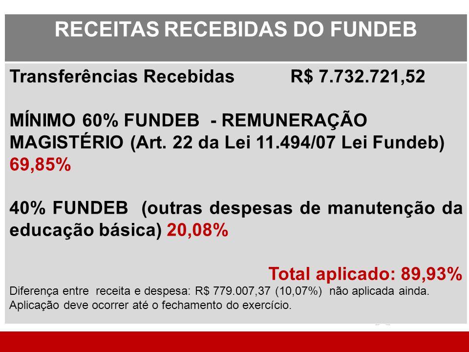 RECEITAS RECEBIDAS DO FUNDEB Transferências Recebidas R$ 7.732.721,52 MÍNIMO 60% FUNDEB - REMUNERAÇÃO MAGISTÉRIO (Art.