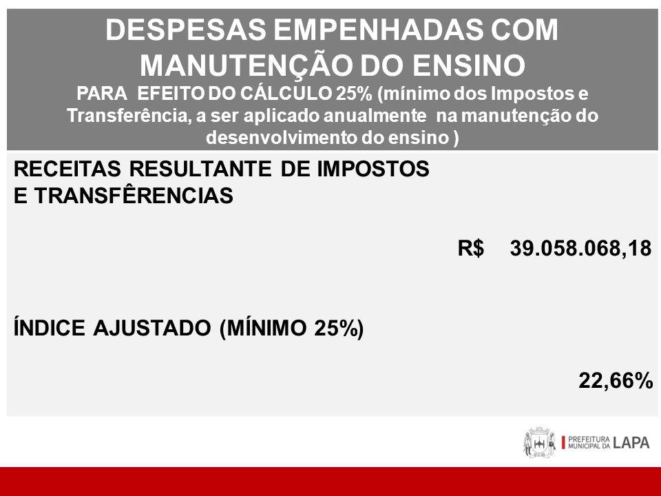 DESPESAS EMPENHADAS COM MANUTENÇÃO DO ENSINO PARA EFEITO DO CÁLCULO 25% (mínimo dos Impostos e Transferência, a ser aplicado anualmente na manutenção do desenvolvimento do ensino ) RECEITAS RESULTANTE DE IMPOSTOS E TRANSFÊRENCIAS R$ 39.058.068,18 ÍNDICE AJUSTADO (MÍNIMO 25%) 22,66%