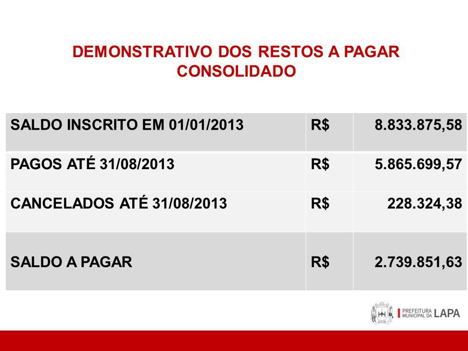 DEMONSTRATIVO DOS RESTOS A PAGAR CONSOLIDADO SALDO INSCRITO EM 01/01/2013R$8.833.875,58 PAGOS ATÉ 31/08/2013R$5.865.699,57 CANCELADOS ATÉ 31/08/2013R$228.324,38 SALDO A PAGARR$2.739.851,63