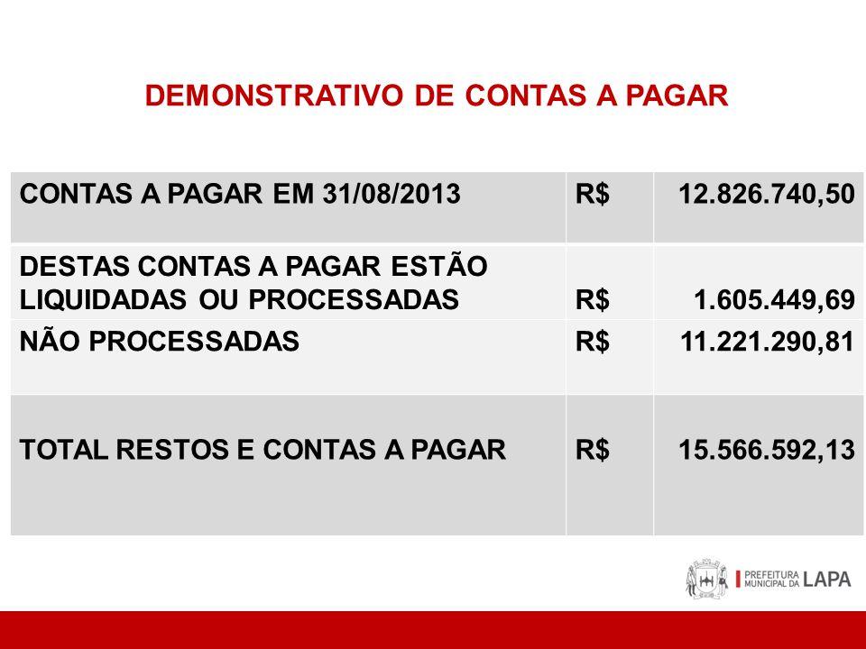 DEMONSTRATIVO DE CONTAS A PAGAR CONTAS A PAGAR EM 31/08/2013R$12.826.740,50 DESTAS CONTAS A PAGAR ESTÃO LIQUIDADAS OU PROCESSADASR$1.605.449,69 NÃO PROCESSADASR$11.221.290,81 TOTAL RESTOS E CONTAS A PAGARR$15.566.592,13