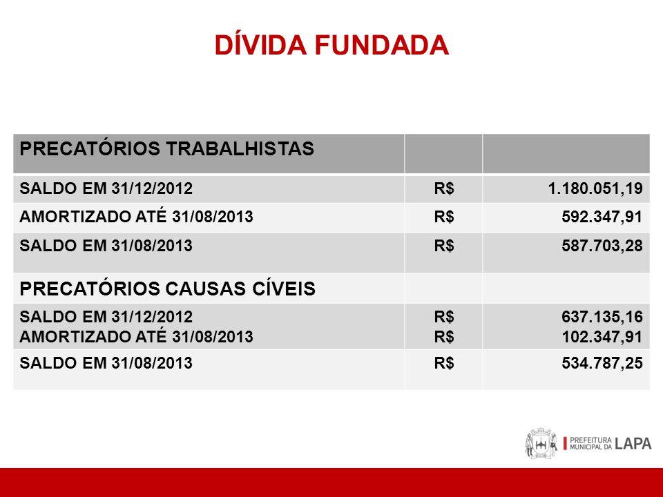 DÍVIDA FUNDADA PRECATÓRIOS TRABALHISTAS SALDO EM 31/12/2012R$1.180.051,19 AMORTIZADO ATÉ 31/08/2013R$592.347,91 SALDO EM 31/08/2013R$587.703,28 PRECATÓRIOS CAUSAS CÍVEIS SALDO EM 31/12/2012 AMORTIZADO ATÉ 31/08/2013 R$ 637.135,16 102.347,91 SALDO EM 31/08/2013R$534.787,25