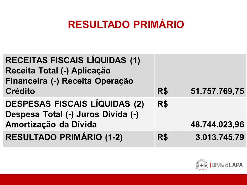 RESULTADO PRIMÁRIO RECEITAS FISCAIS LÍQUIDAS (1) Receita Total (-) Aplicação Financeira (-) Receita Operação CréditoR$51.757.769,75 DESPESAS FISCAIS L