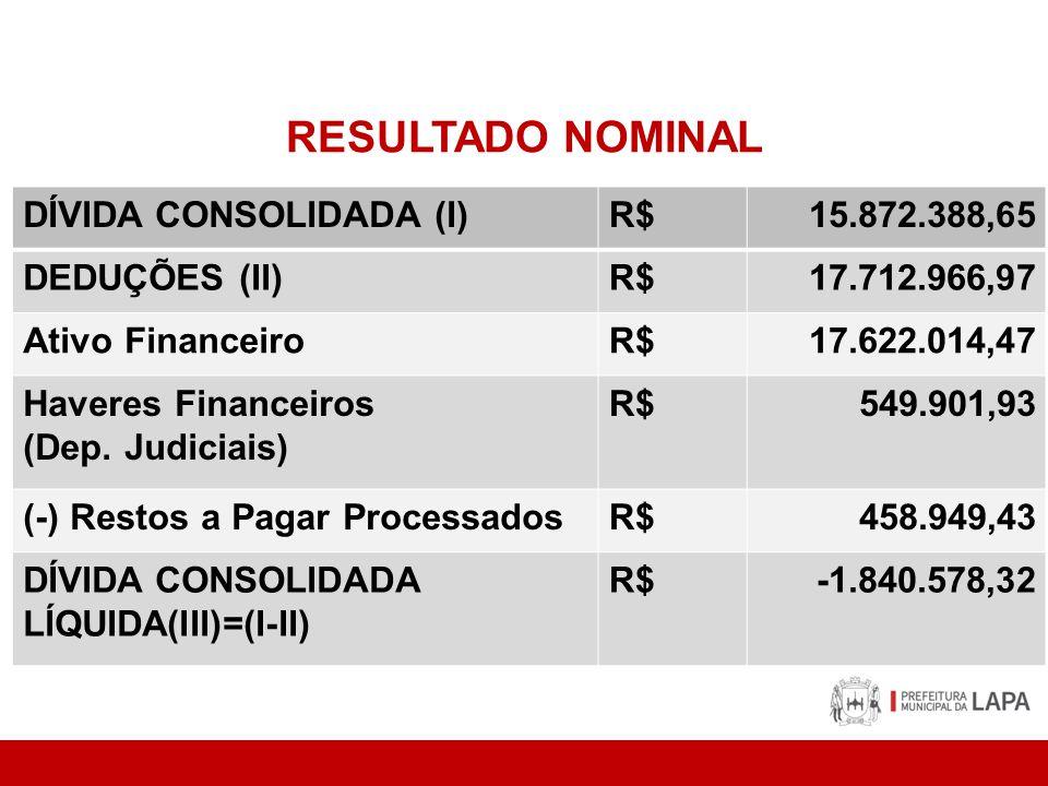 RESULTADO NOMINAL DÍVIDA CONSOLIDADA (I)R$15.872.388,65 DEDUÇÕES (II)R$17.712.966,97 Ativo FinanceiroR$17.622.014,47 Haveres Financeiros (Dep. Judicia
