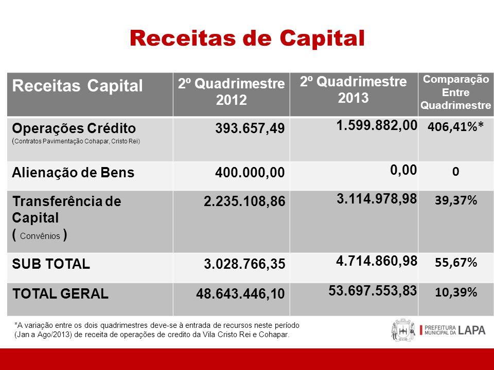 Receitas de Capital Receitas Capital 2º Quadrimestre 2012 2º Quadrimestre 2013 Comparação Entre Quadrimestre Operações Crédito ( Contratos Pavimentaçã