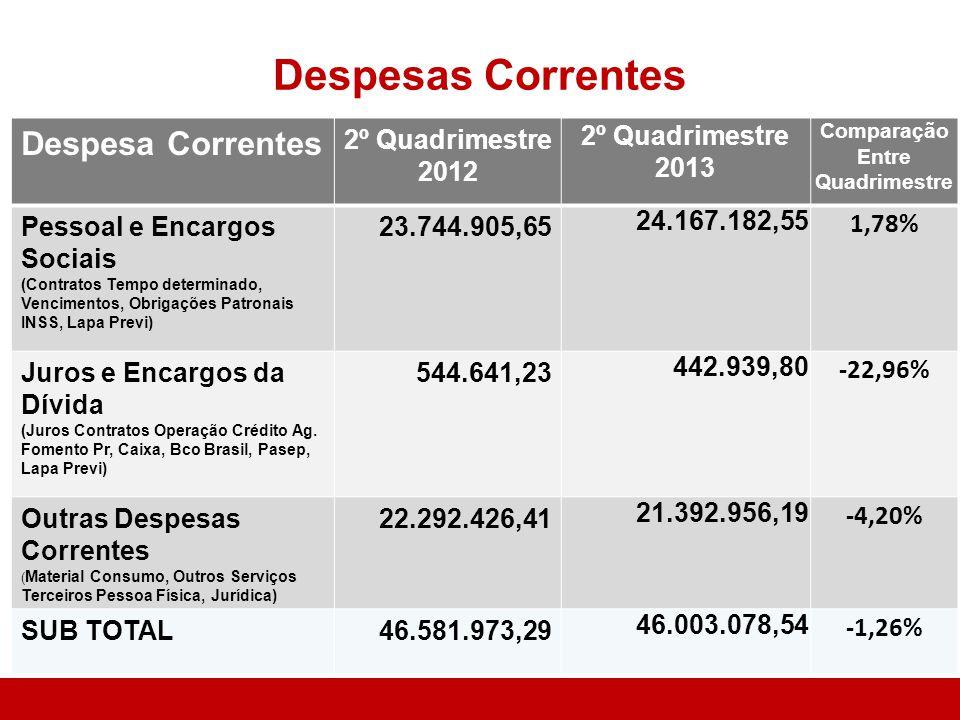 DESPESAS PRÓPRIAS COM SAÚDE RECEITA DE IMPOSTOS E TRANSFERÊNCIAS CONSTITUCIONAISR$ 39.058.068,18 APLICAÇÃO MÍNIMA - EMENDA CONSTITUCIONAL 29/2000 (Mínimo Financiamento Ações e Serviços Públicos Saúde 15%)R$5.858.710,23 ÍNDICE APLICADO NA SAÚDE(22,50%)R$8.786.131,20 APLICADO A MAIOR COM RECURSOS LIVRES (7,50%)R$2.927.420,97
