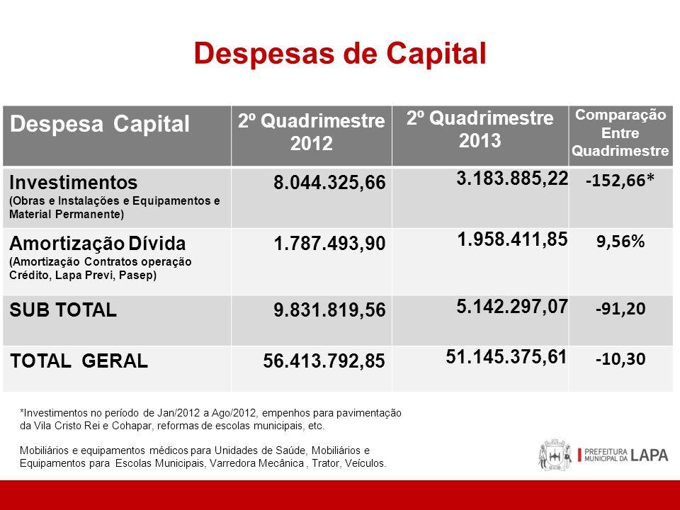 Despesas de Capital Despesa Capital 2º Quadrimestre 2012 2º Quadrimestre 2013 Comparação Entre Quadrimestre Investimentos (Obras e Instalações e Equip