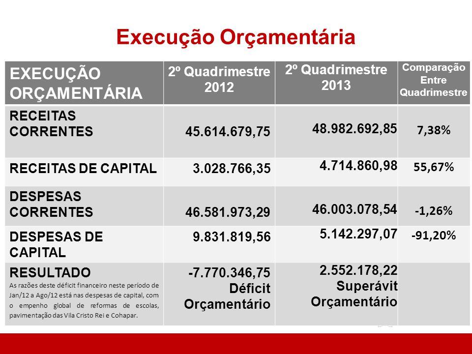 Execução Orçamentária EXECUÇÃO ORÇAMENTÁRIA 2º Quadrimestre 2012 2º Quadrimestre 2013 Comparação Entre Quadrimestre RECEITAS CORRENTES45.614.679,75 48