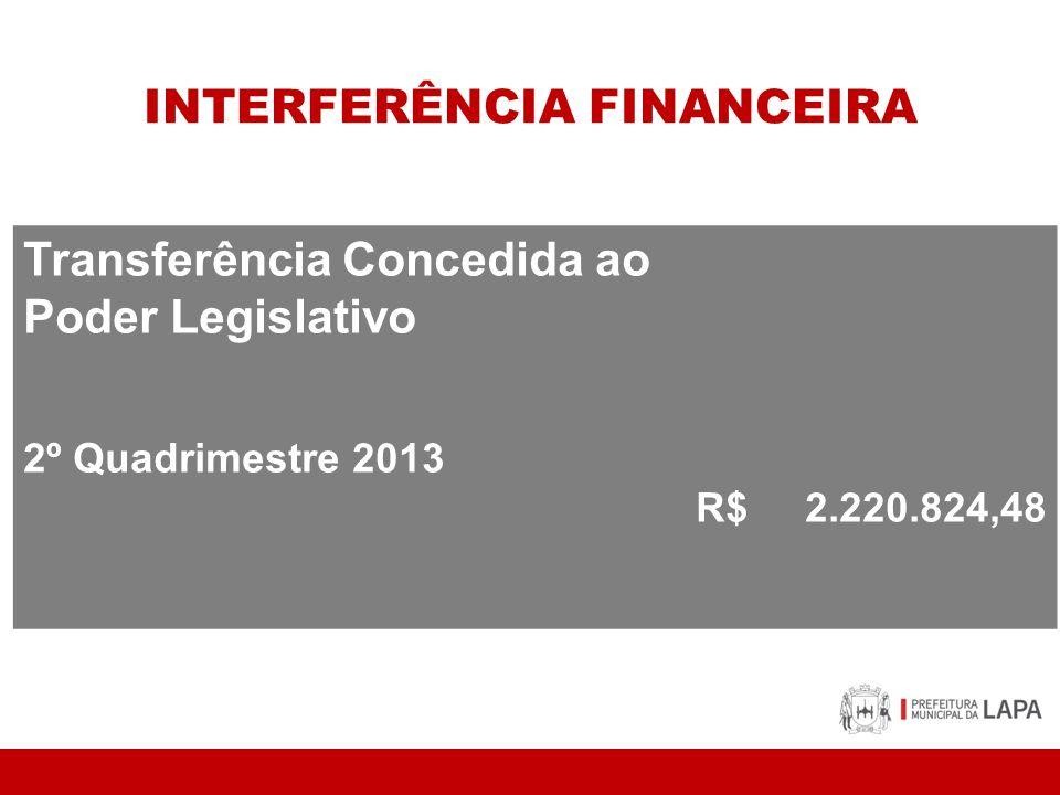 INTERFERÊNCIA FINANCEIRA Transferência Concedida ao Poder Legislativo 2º Quadrimestre 2013 R$ 2.220.824,48