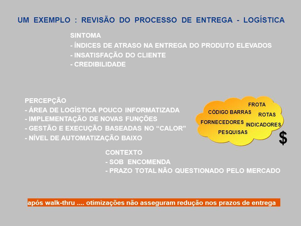 UM EXEMPLO : REVISÃO DO PROCESSO DE ENTREGA - LOGÍSTICA SINTOMA - ÍNDICES DE ATRASO NA ENTREGA DO PRODUTO ELEVADOS - INSATISFAÇÃO DO CLIENTE - CREDIBI