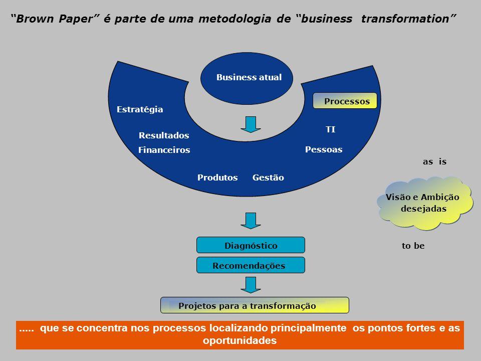 Business atual Estratégia Resultados Financeiros ProdutosGestão Pessoas TI Diagnóstico Recomendações Projetos para a transformação Visão e Ambição des