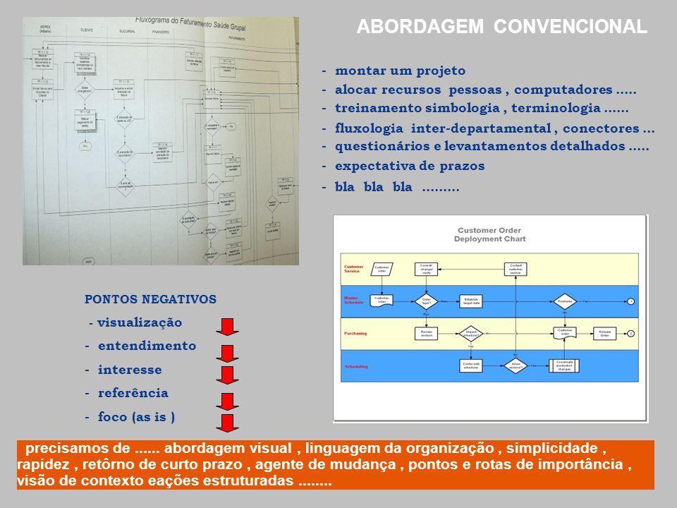 ABORDAGEM CONVENCIONAL - montar um projeto - alocar recursos pessoas, computadores..... - treinamento simbologia, terminologia...... - fluxologia inte