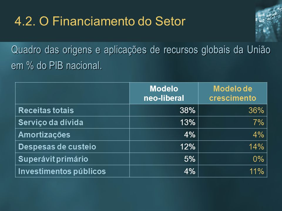 4.2. O Financiamento do Setor Quadro das origens e aplicações de recursos globais da União em % do PIB nacional. Modelo neo-liberal Modelo de crescime