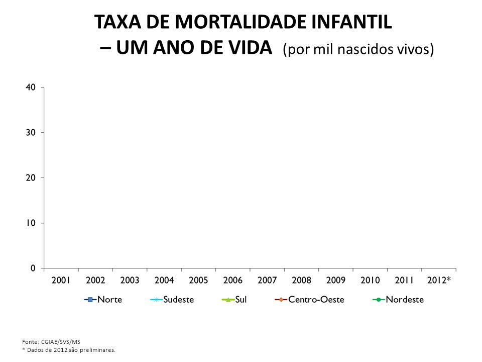 TAXA DE MORTALIDADE INFANTIL – UM ANO DE VIDA (por mil nascidos vivos) Fonte: CGIAE/SVS/MS * Dados de 2012 são preliminares.