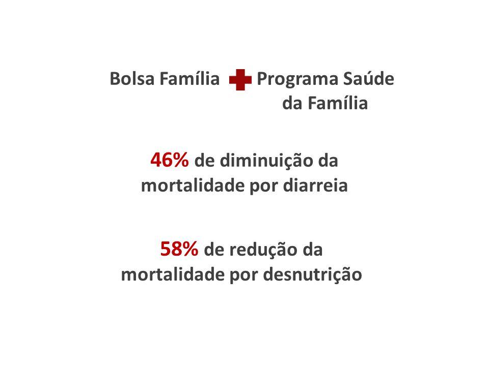 Bolsa Família Programa Saúde da Família 58% de redução da mortalidade por desnutrição 46% de diminuição da mortalidade por diarreia
