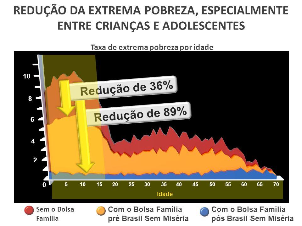 REDUÇÃO DA EXTREMA POBREZA, ESPECIALMENTE ENTRE CRIANÇAS E ADOLESCENTES Taxa de extrema pobreza por idade Idade 0 2 4 6 8 10 5 15202530354045505560657