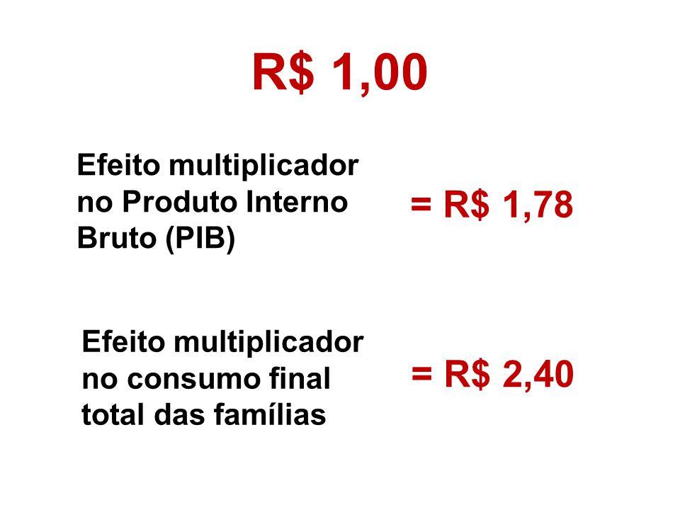 Efeito multiplicador no Produto Interno Bruto (PIB) = R$ 1,78 Efeito multiplicador no consumo final total das famílias = R$ 2,40 R$ 1,00