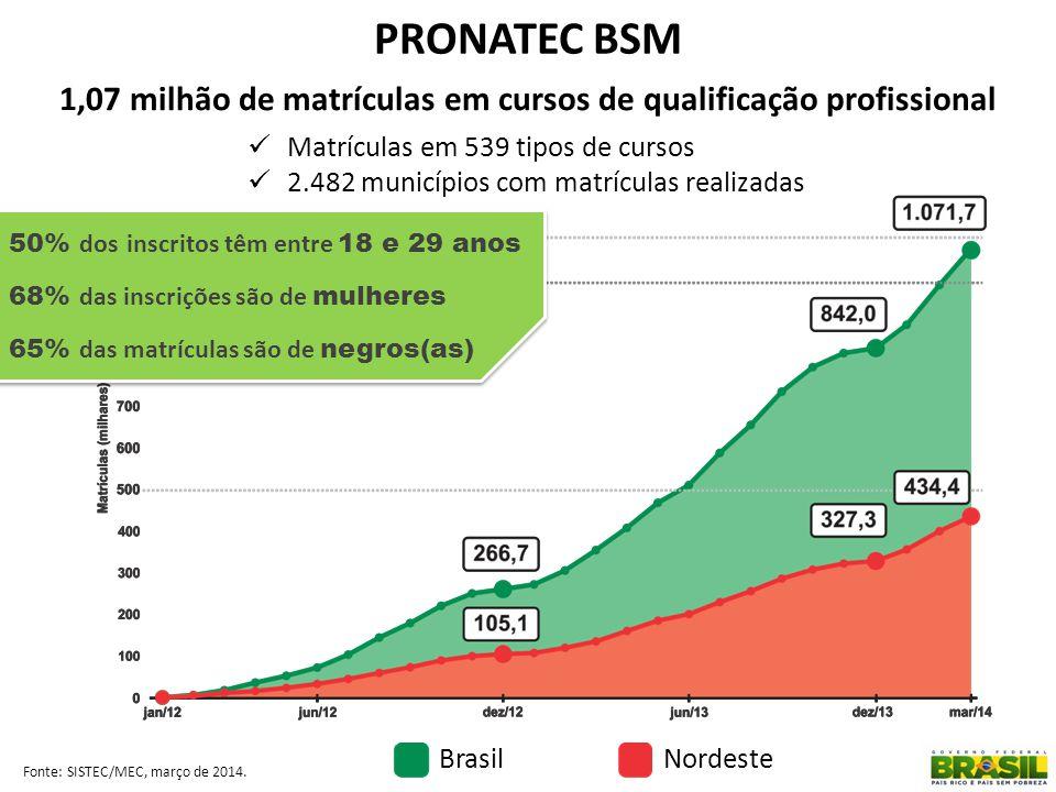 Fonte: SISTEC/MEC, março de 2014. PRONATEC BSM Matrículas em 539 tipos de cursos 2.482 municípios com matrículas realizadas 1,07 milhão de matrículas