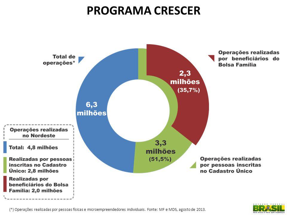 PROGRAMA CRESCER (*) Operações realizadas por pessoas físicas e microempreendedores individuais. Fonte: MF e MDS, agosto de 2013.