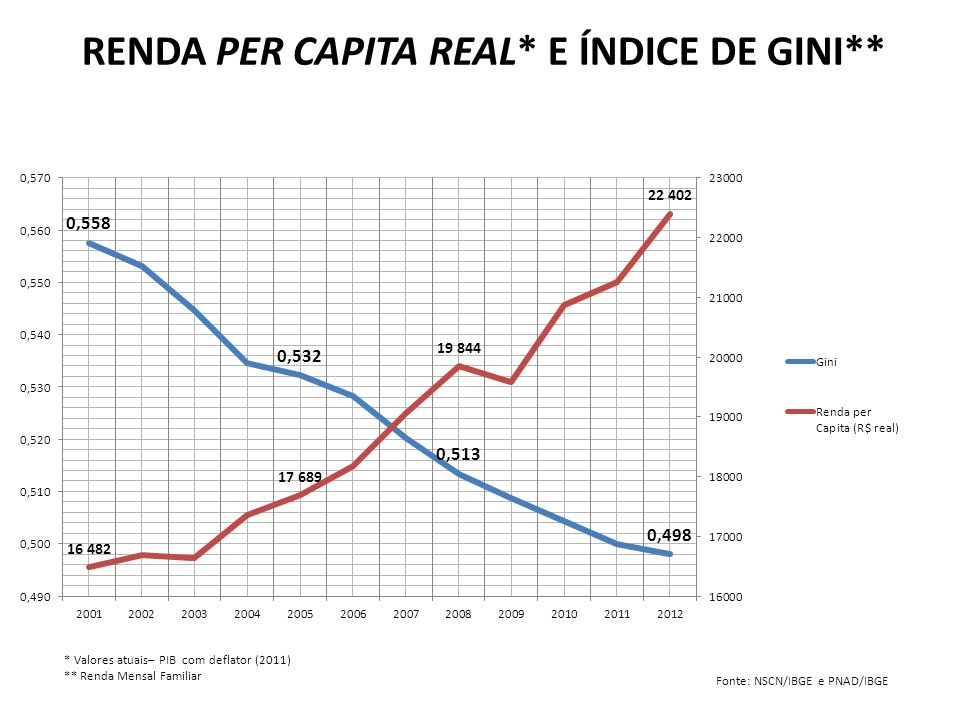 * Valores atuais– PIB com deflator (2011) ** Renda Mensal Familiar RENDA PER CAPITA REAL* E ÍNDICE DE GINI** Fonte: NSCN/IBGE e PNAD/IBGE