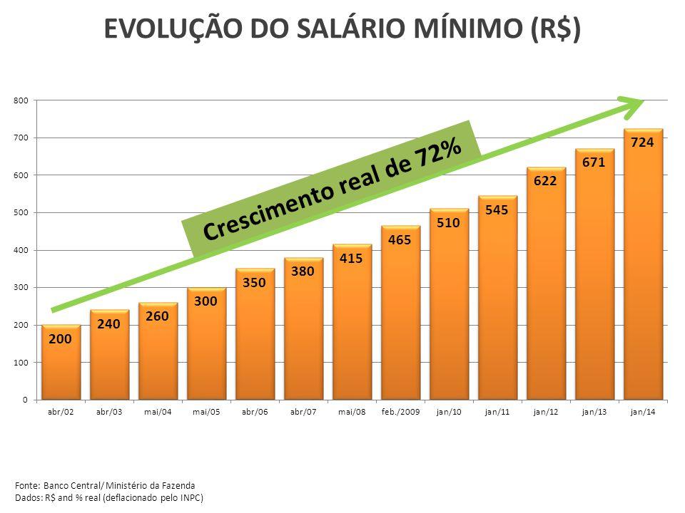 EVOLUÇÃO DOS EMPREGOS FORMAIS (milhões) Fonte: RAIS/MTE.