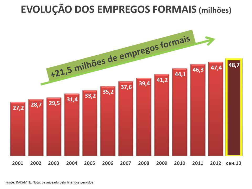 EVOLUÇÃO DOS EMPREGOS FORMAIS (milhões) Fonte: RAIS/MTE. Nota: balanceado pelo final dos períodos +21,5 milhões de empregos formais