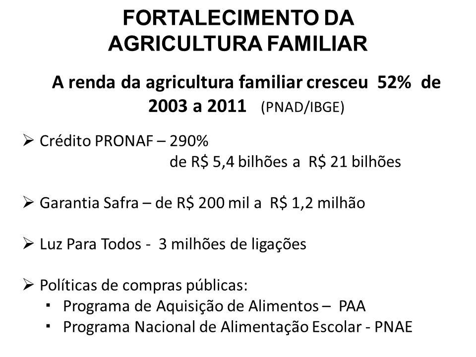 A renda da agricultura familiar cresceu 52% de 2003 a 2011 (PNAD/IBGE)  Crédito PRONAF – 290% de R$ 5,4 bilhões a R$ 21 bilhões  Garantia Safra – de