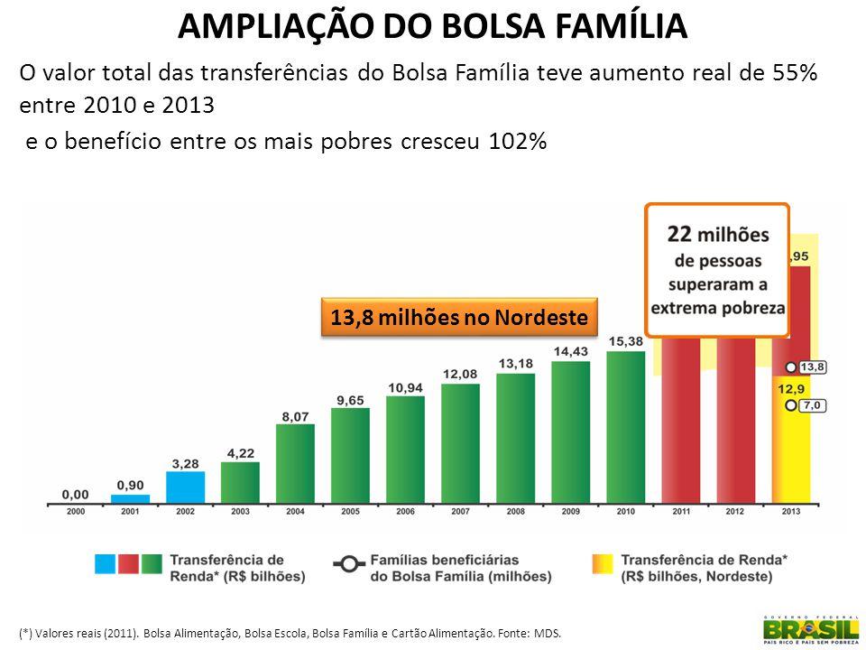 (*) Valores reais (2011). Bolsa Alimentação, Bolsa Escola, Bolsa Família e Cartão Alimentação. Fonte: MDS. O valor total das transferências do Bolsa F