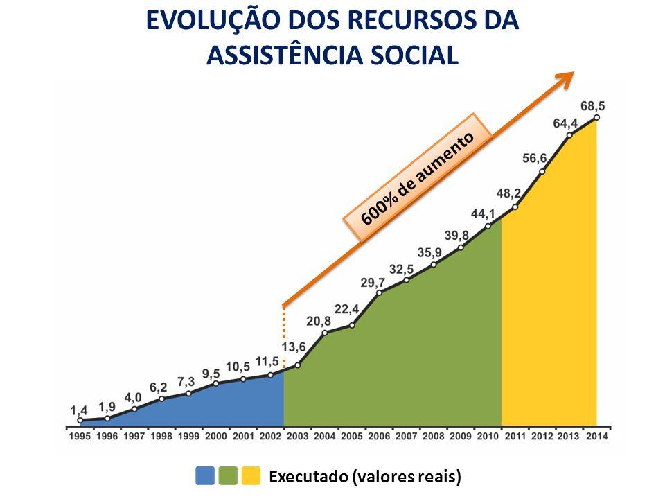 Executado (valores reais) 600% de aumento EVOLUÇÃO DOS RECURSOS DA ASSISTÊNCIA SOCIAL