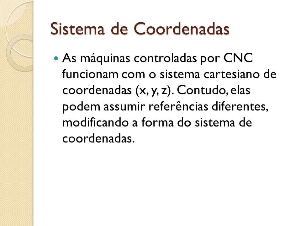 Sistema de Coordenadas As máquinas controladas por CNC funcionam com o sistema cartesiano de coordenadas (x, y, z).