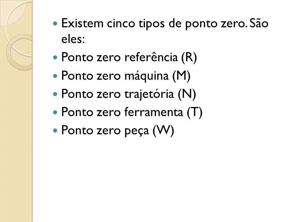 Existem cinco tipos de ponto zero.