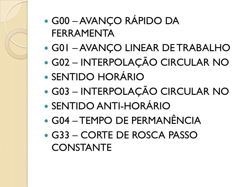 G00 – AVANÇO RÁPIDO DA FERRAMENTA G01 – AVANÇO LINEAR DE TRABALHO G02 – INTERPOLAÇÃO CIRCULAR NO SENTIDO HORÁRIO G03 – INTERPOLAÇÃO CIRCULAR NO SENTIDO ANTI-HORÁRIO G04 – TEMPO DE PERMANÊNCIA G33 – CORTE DE ROSCA PASSO CONSTANTE