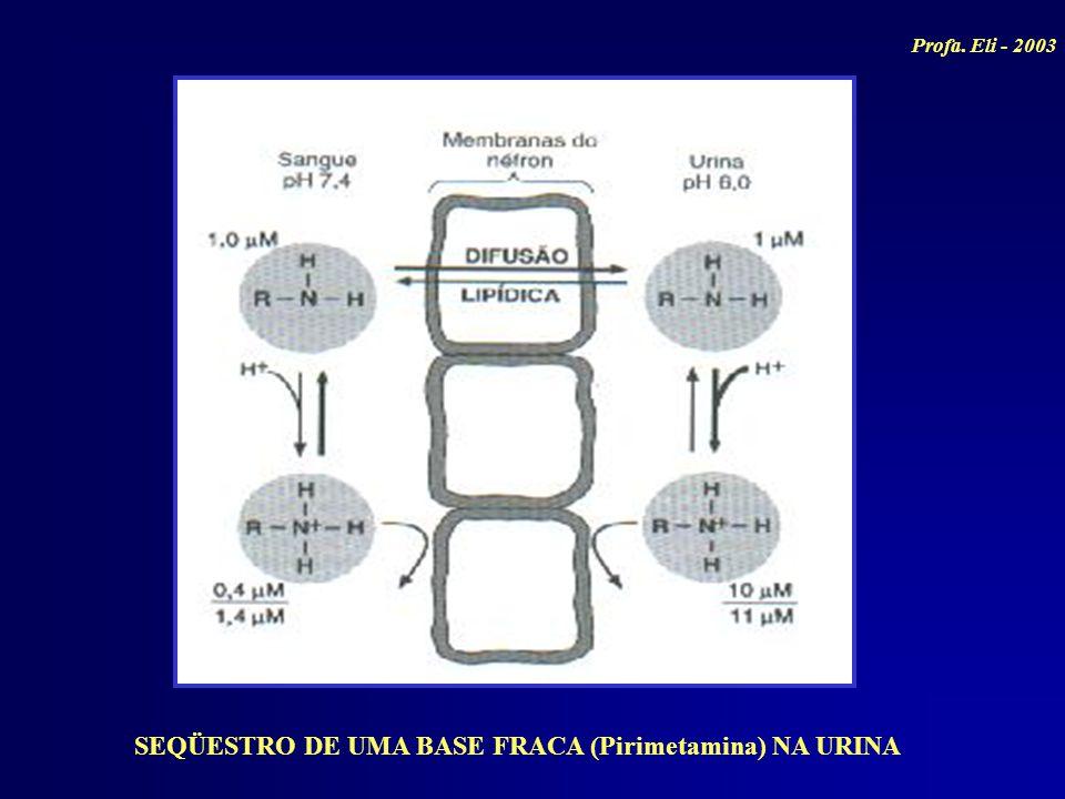 SEQÜESTRO DE UMA BASE FRACA (Pirimetamina) NA URINA Profa. Eli - 2003