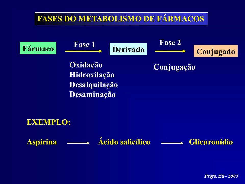 FASES DO METABOLISMO DE FÁRMACOS Fármaco Fase 1 Derivado Fase 2 Conjugado Oxidação Hidroxilação Desalquilação Desaminação Conjugação EXEMPLO: Aspirina