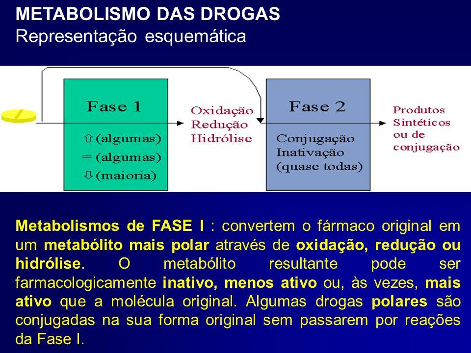 METABOLISMO DAS DROGAS Representação esquemática Metabolismos de FASE I : convertem o fármaco original em um metabólito mais polar através de oxidação