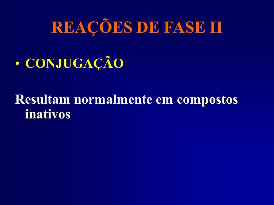 REAÇÕES DE FASE II CONJUGAÇÃO compostos inativos Resultam normalmente em compostos inativos