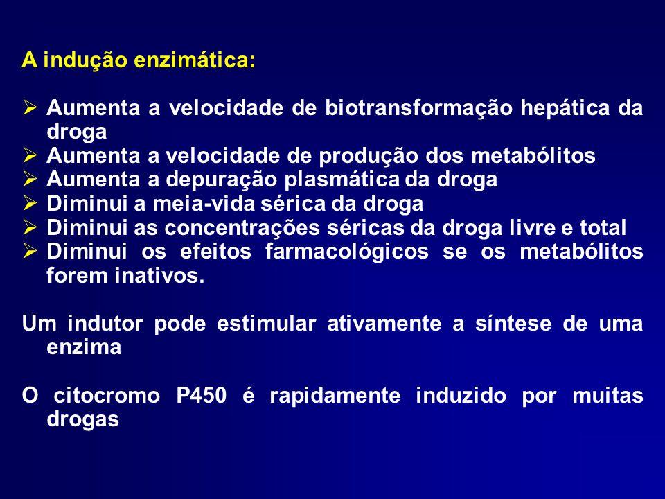 A indução enzimática:  Aumenta a velocidade de biotransformação hepática da droga  Aumenta a velocidade de produção dos metabólitos  Aumenta a depu