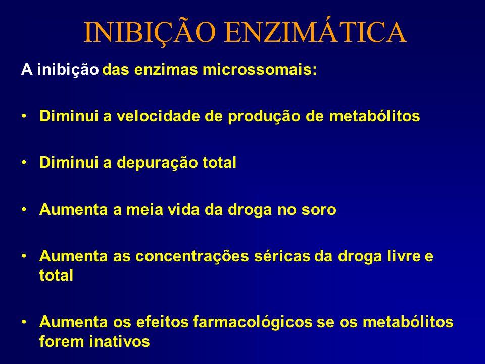 INIBIÇÃO ENZIMÁTICA A inibição das enzimas microssomais: Diminui a velocidade de produção de metabólitos Diminui a depuração total Aumenta a meia vida
