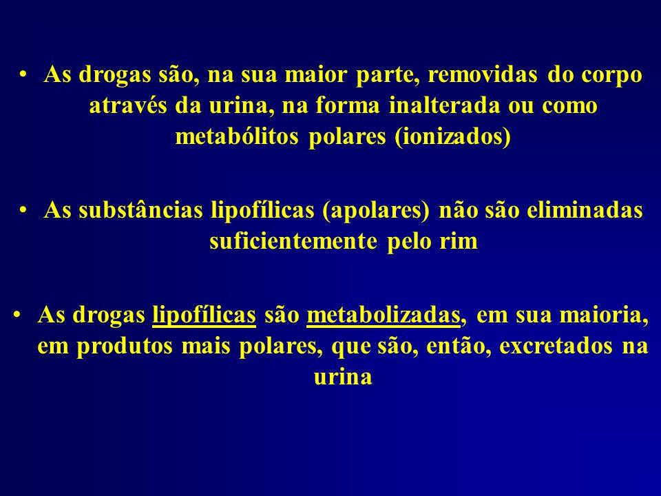 As drogas são, na sua maior parte, removidas do corpo através da urina, na forma inalterada ou como metabólitos polares (ionizados) As substâncias lip