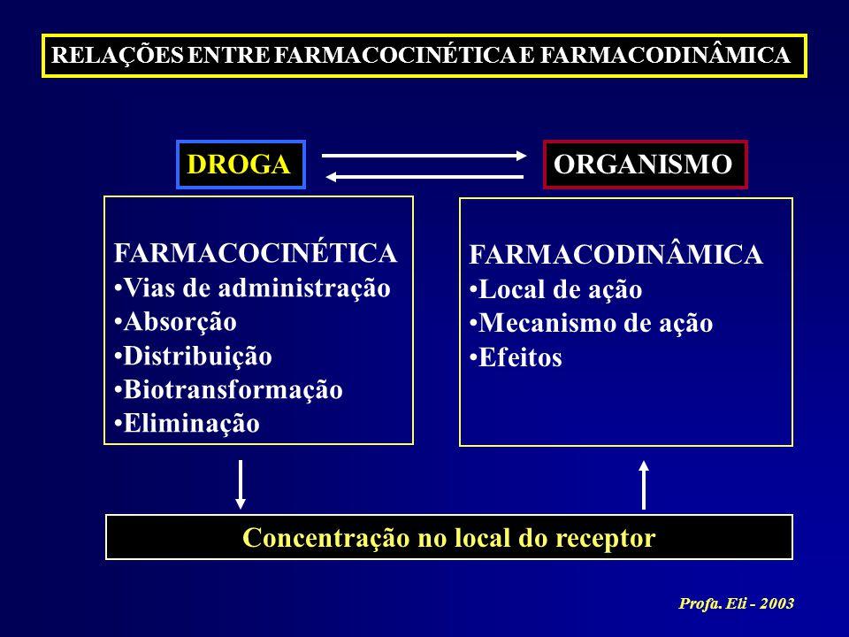 DROGA FARMACOCINÉTICA Vias de administração Absorção Distribuição Biotransformação Eliminação ORGANISMO FARMACODINÂMICA Local de ação Mecanismo de açã
