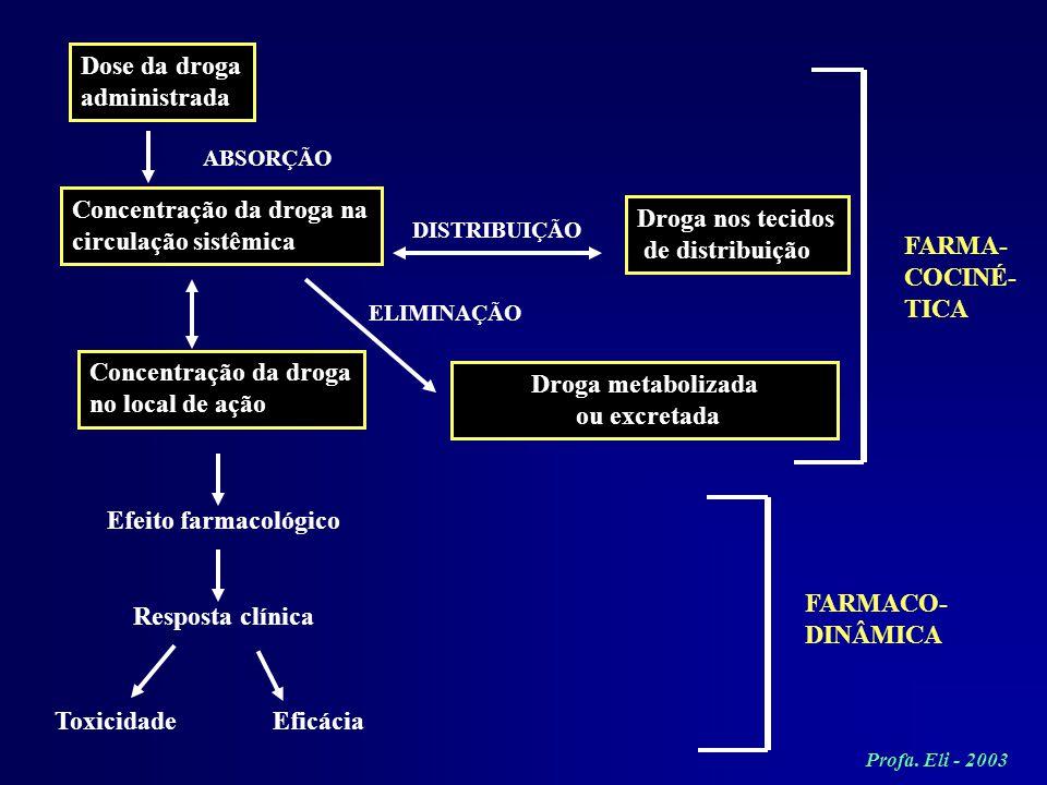 Dose da droga administrada Concentração da droga na circulação sistêmica Concentração da droga no local de ação Efeito farmacológico Resposta clínica