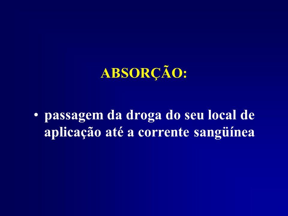 ABSORÇÃO: passagem da droga do seu local de aplicação até a corrente sangüínea