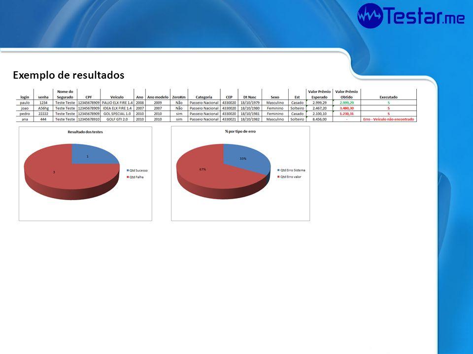 Exemplo de resultados