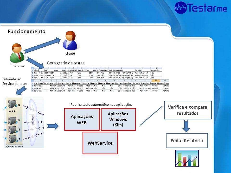 Verifica e compara resultados Emite Relatório Funcionamento Cliente Testar.me Aplicações WEB Aplicações Windows (Kits) WebService Gera grade de testes