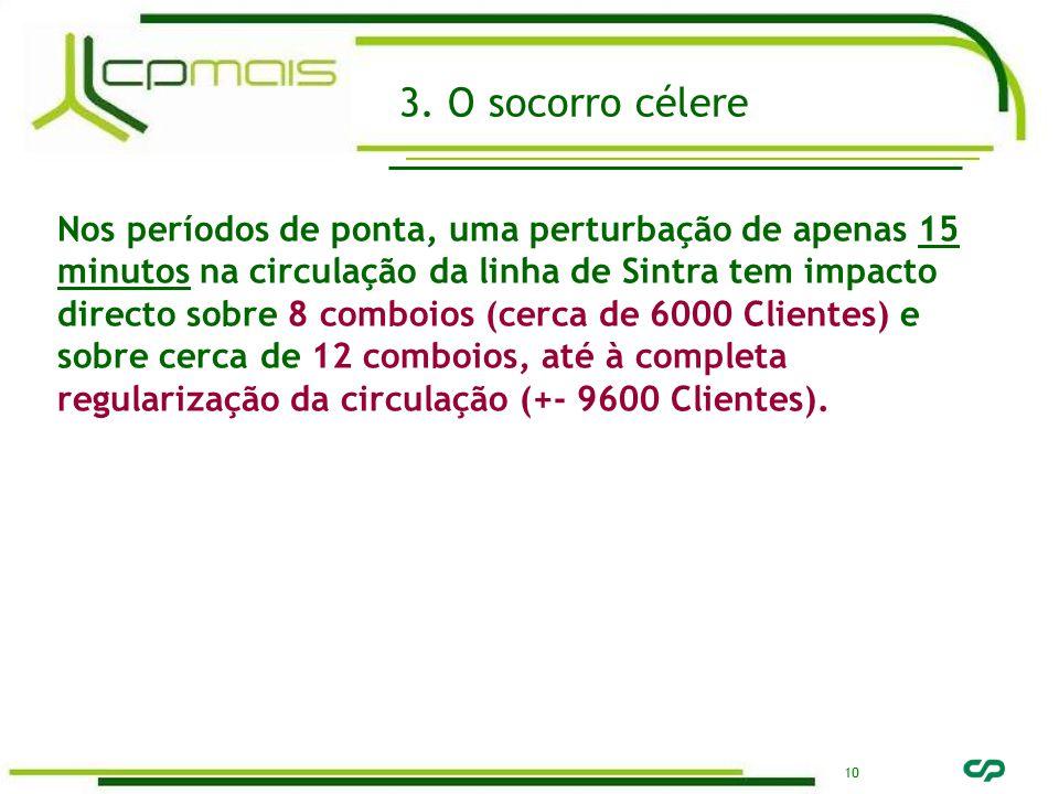 10 Nos períodos de ponta, uma perturbação de apenas 15 minutos na circulação da linha de Sintra tem impacto directo sobre 8 comboios (cerca de 6000 Clientes) e sobre cerca de 12 comboios, até à completa regularização da circulação (+- 9600 Clientes).