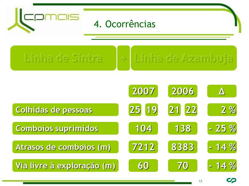 13 20072006∆ Comboios suprimidos 104138 - 25 % Atrasos de comboios (m) 72128383 - 14 % Via livre à exploração (m) 6070 - 14 % Colhidas de pessoas 25 2 % 2 %192221 4.