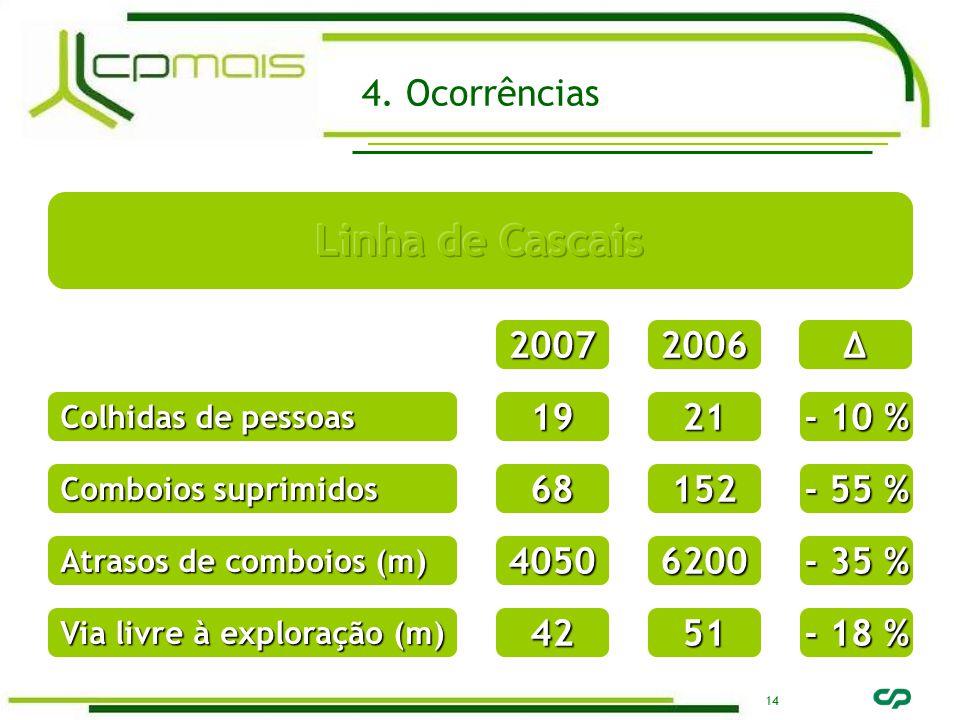 14 20072006∆ Colhidas de pessoas 1921 - 10 % Comboios suprimidos 68152 - 55 % Atrasos de comboios (m) 40506200 - 35 % Via livre à exploração (m) 4251 - 18 % 4.